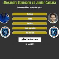 Alexandru Epureanu vs Junior Caicara h2h player stats