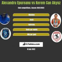 Alexandru Epureanu vs Kerem Can Akyuz h2h player stats