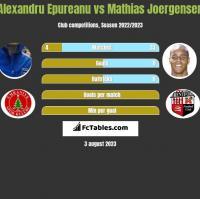 Alexandru Epureanu vs Mathias Joergensen h2h player stats