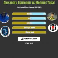 Alexandru Epureanu vs Mehmet Topal h2h player stats