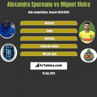 Alexandru Epureanu vs Miguel Vieira h2h player stats