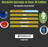 Alexandru Epureanu vs Omer Ali Sahiner h2h player stats