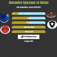 Alexandru Epureanu vs Rafael h2h player stats