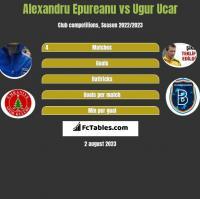 Alexandru Epureanu vs Ugur Ucar h2h player stats