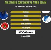 Alexandru Epureanu vs Attila Szalai h2h player stats
