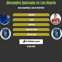 Alexandru Epureanu vs Leo Duarte h2h player stats