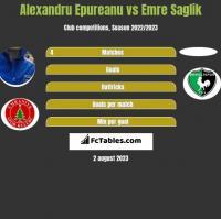 Alexandru Epureanu vs Emre Saglik h2h player stats