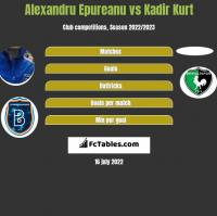 Alexandru Epureanu vs Kadir Kurt h2h player stats