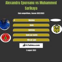 Alexandru Epureanu vs Muhammed Sarikaya h2h player stats