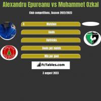 Alexandru Epureanu vs Muhammet Ozkal h2h player stats