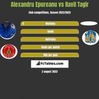 Alexandru Epureanu vs Ravil Tagir h2h player stats