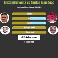 Alexandru Ionita vs Ciprian Ioan Deac h2h player stats