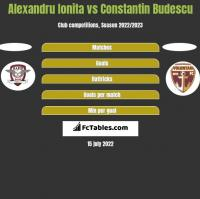 Alexandru Ionita vs Constantin Budescu h2h player stats