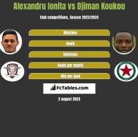 Alexandru Ionita vs Djiman Koukou h2h player stats