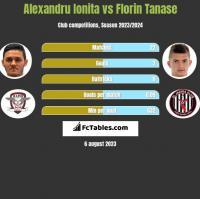 Alexandru Ionita vs Florin Tanase h2h player stats
