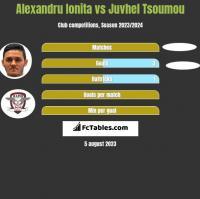 Alexandru Ionita vs Juvhel Tsoumou h2h player stats