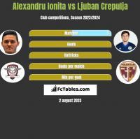 Alexandru Ionita vs Ljuban Crepulja h2h player stats