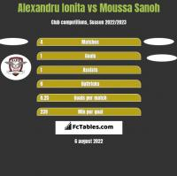 Alexandru Ionita vs Moussa Sanoh h2h player stats