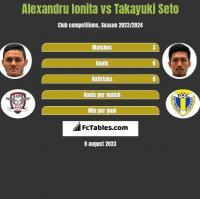 Alexandru Ionita vs Takayuki Seto h2h player stats
