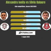 Alexandru Ionita vs Silviu Balaure h2h player stats