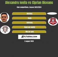 Alexandru Ionita vs Ciprian Biceanu h2h player stats