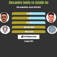 Alexandru Ionita vs Catalin Itu h2h player stats