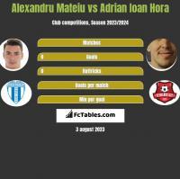 Alexandru Mateiu vs Adrian Ioan Hora h2h player stats
