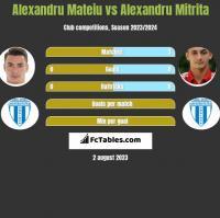 Alexandru Mateiu vs Alexandru Mitrita h2h player stats