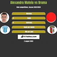 Alexandru Mateiu vs Bruma h2h player stats