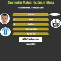 Alexandru Mateiu vs Cesar Meza h2h player stats