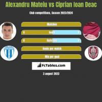 Alexandru Mateiu vs Ciprian Ioan Deac h2h player stats