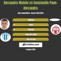 Alexandru Mateiu vs Constantin Paun-Alexandru h2h player stats