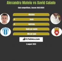 Alexandru Mateiu vs David Caiado h2h player stats