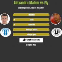 Alexandru Mateiu vs Ely h2h player stats
