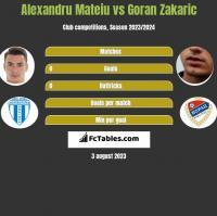 Alexandru Mateiu vs Goran Zakaric h2h player stats