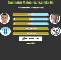 Alexandru Mateiu vs Ivan Martic h2h player stats