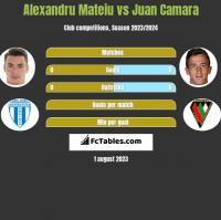 Alexandru Mateiu vs Juan Camara h2h player stats