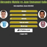Alexandru Mateiu vs Juan Emmanuel Culio h2h player stats