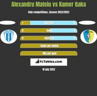 Alexandru Mateiu vs Kamer Qaka h2h player stats