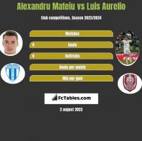 Alexandru Mateiu vs Luis Aurelio h2h player stats