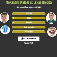 Alexandru Mateiu vs Lukas Droppa h2h player stats