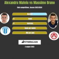 Alexandru Mateiu vs Massimo Bruno h2h player stats