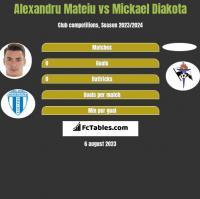 Alexandru Mateiu vs Mickael Diakota h2h player stats