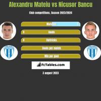 Alexandru Mateiu vs Nicusor Bancu h2h player stats