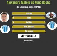 Alexandru Mateiu vs Nuno Rocha h2h player stats