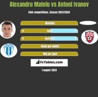 Alexandru Mateiu vs Antoni Ivanov h2h player stats