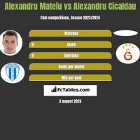 Alexandru Mateiu vs Alexandru Cicaldau h2h player stats