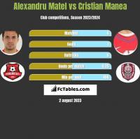 Alexandru Matel vs Cristian Manea h2h player stats