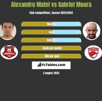 Alexandru Matel vs Gabriel Moura h2h player stats