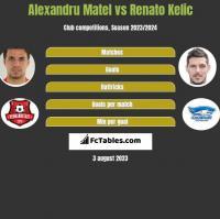Alexandru Matel vs Renato Kelic h2h player stats